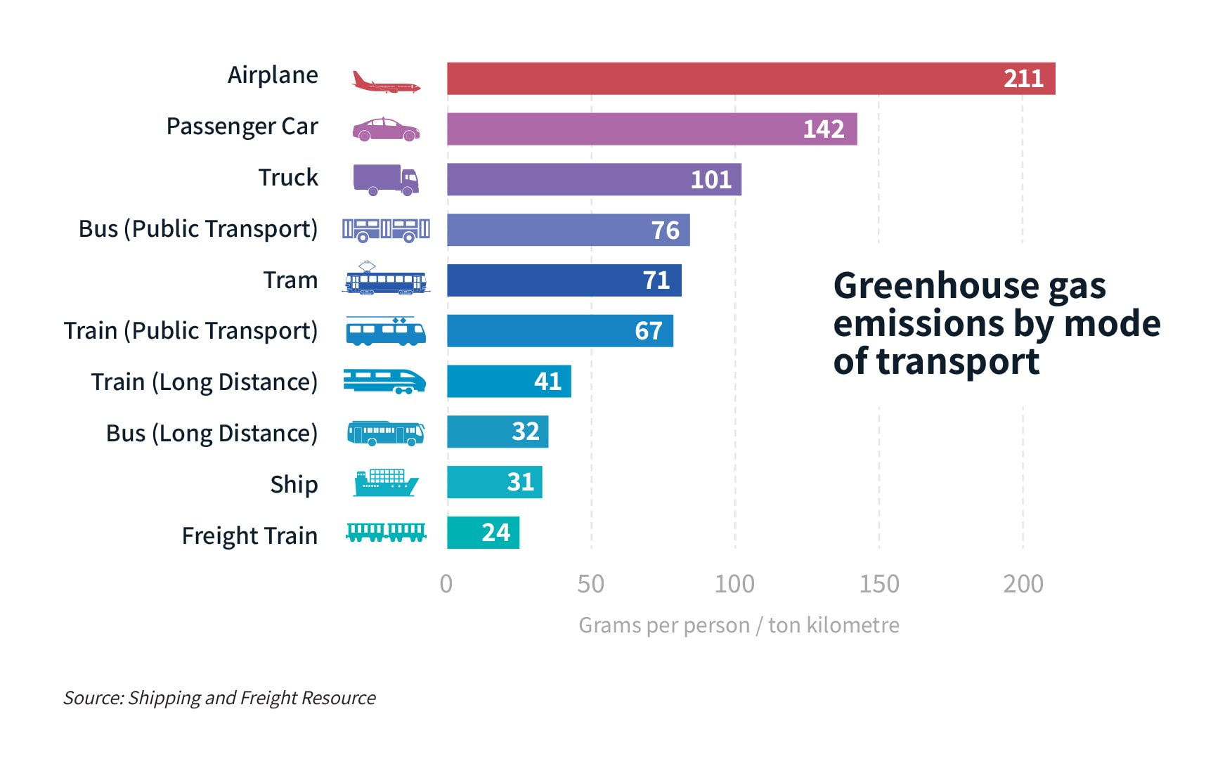 Greenhouse Gas Emission by Mode of Transport