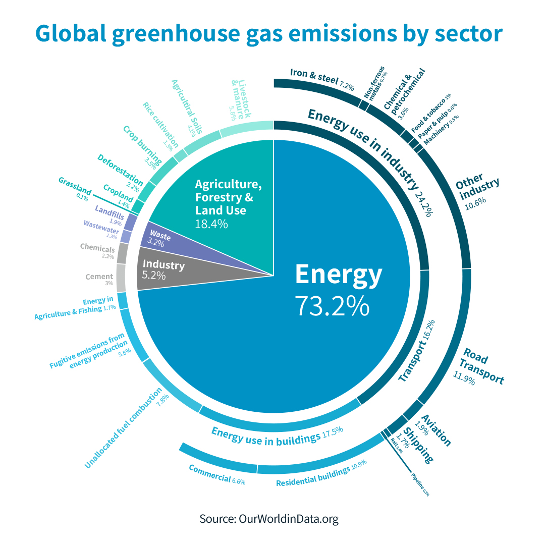 Green House Gas Emission Graph